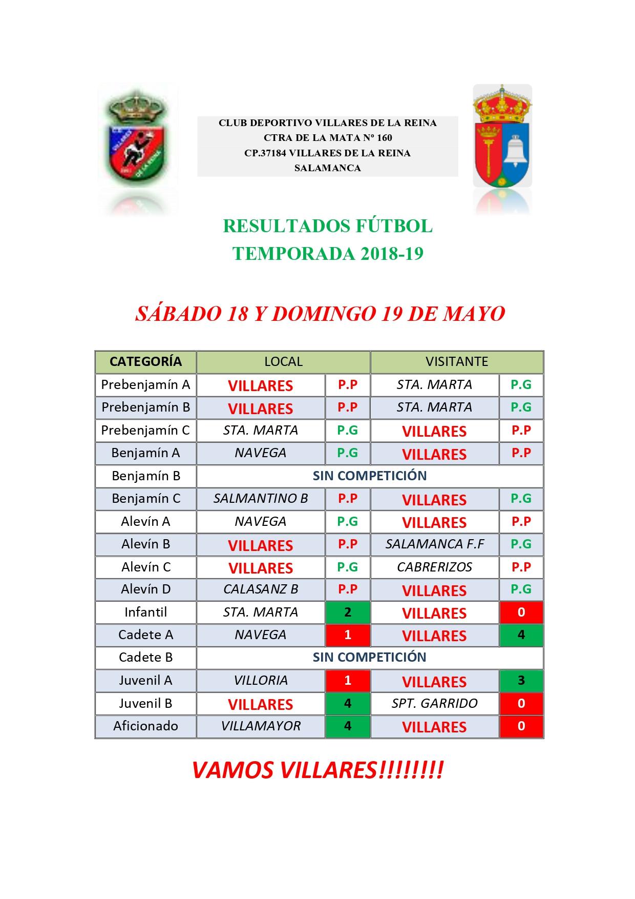 RESULTADOS DE FÚTBOL SÁBADO 18 Y DOMINGO 19