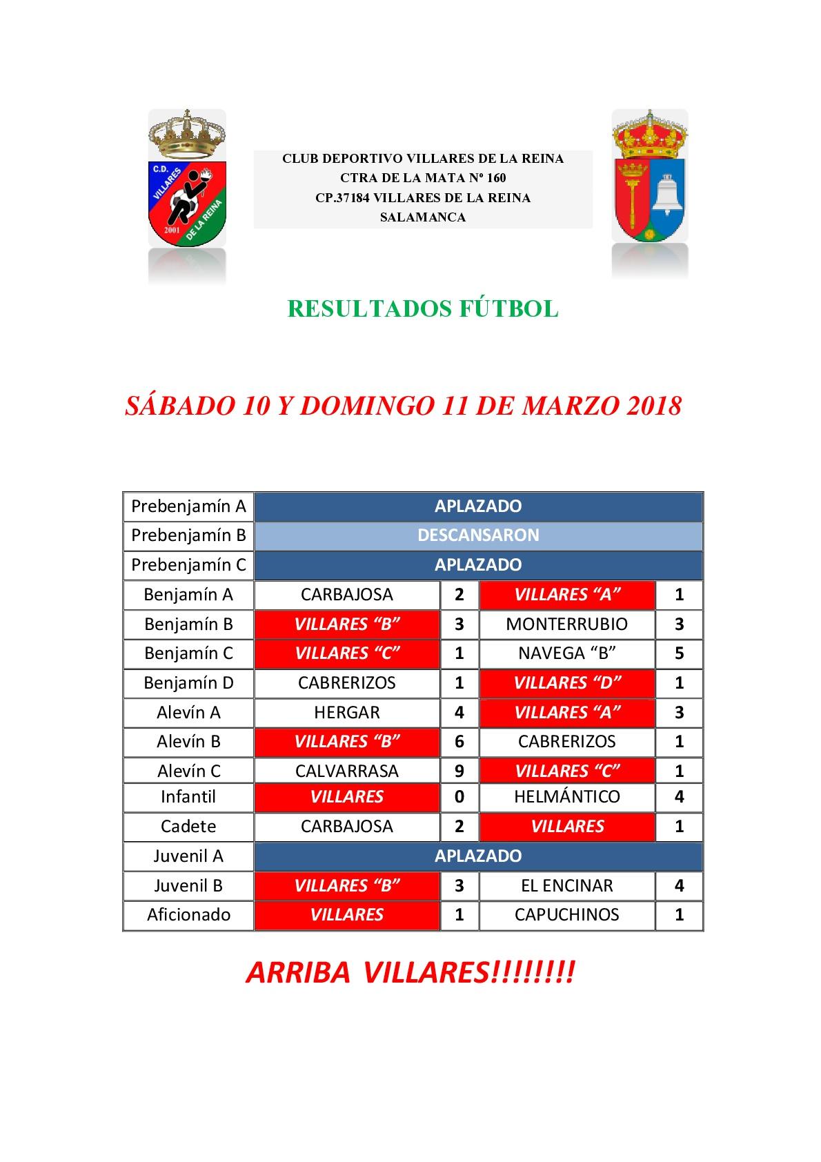 Resultados 10-11 de Marzo
