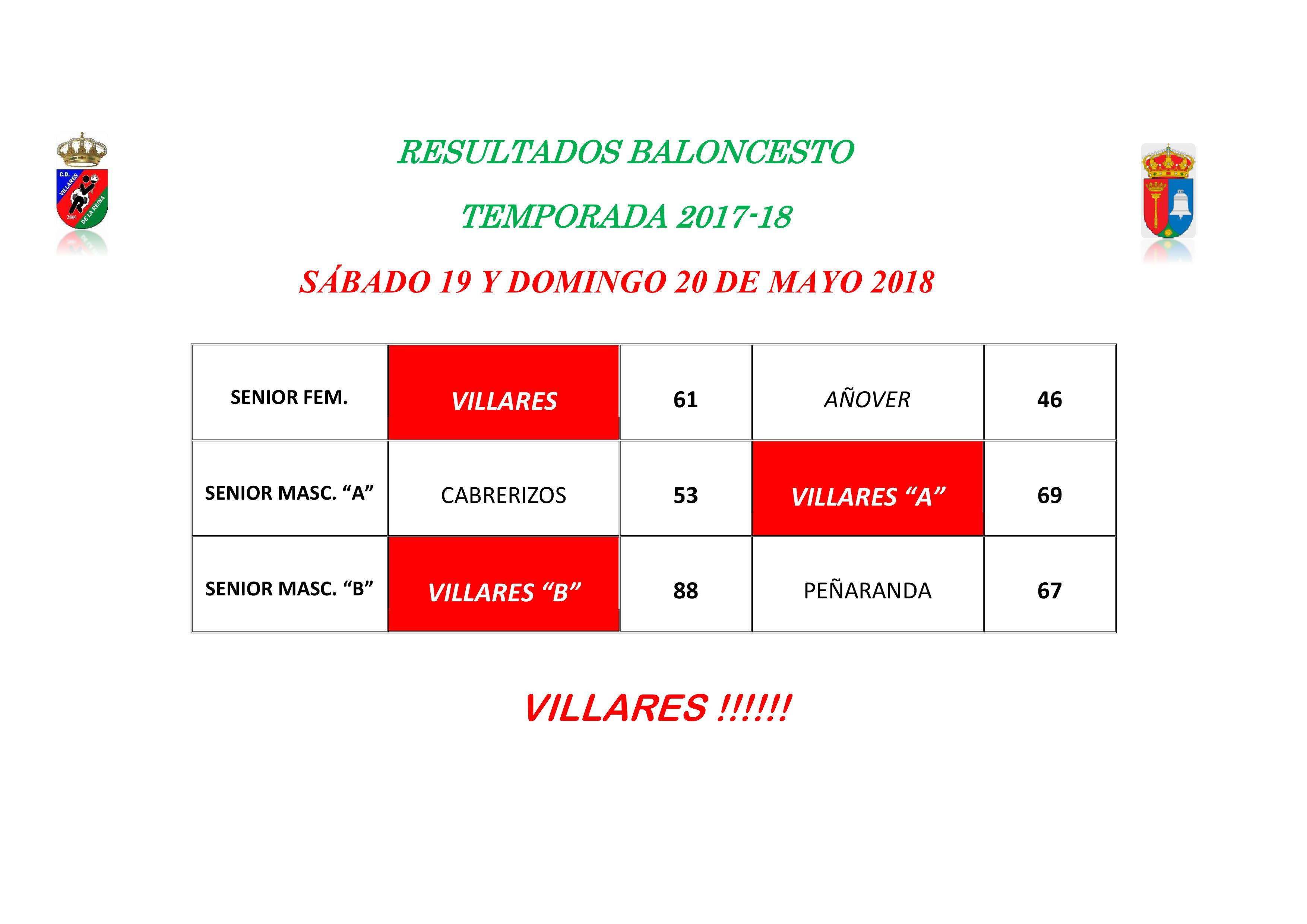 RESULTADOS BALONCESTO S�BADO 19 Y DOMINGO 20 DE MAYO