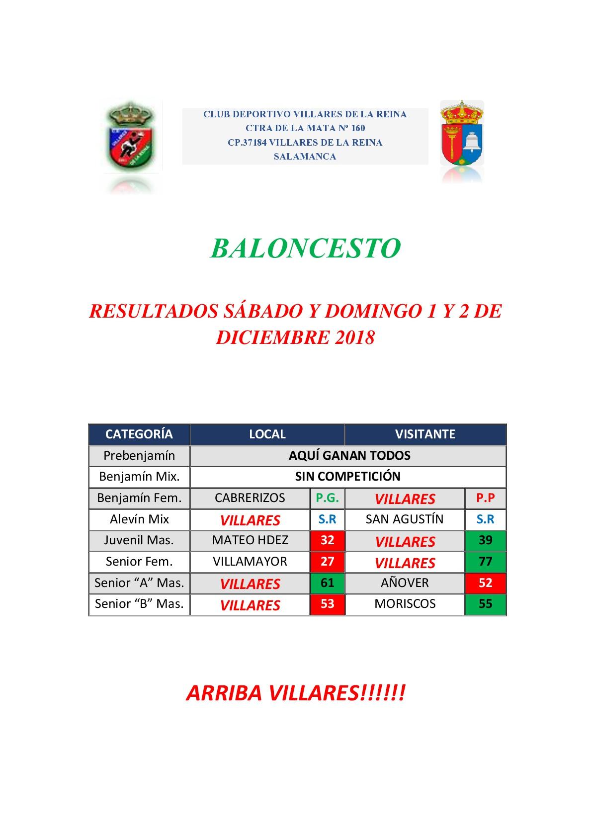 RESULTADOS BALONCESTO S�BADO 1 Y DOMINGO 2 DE DICIEMBRE
