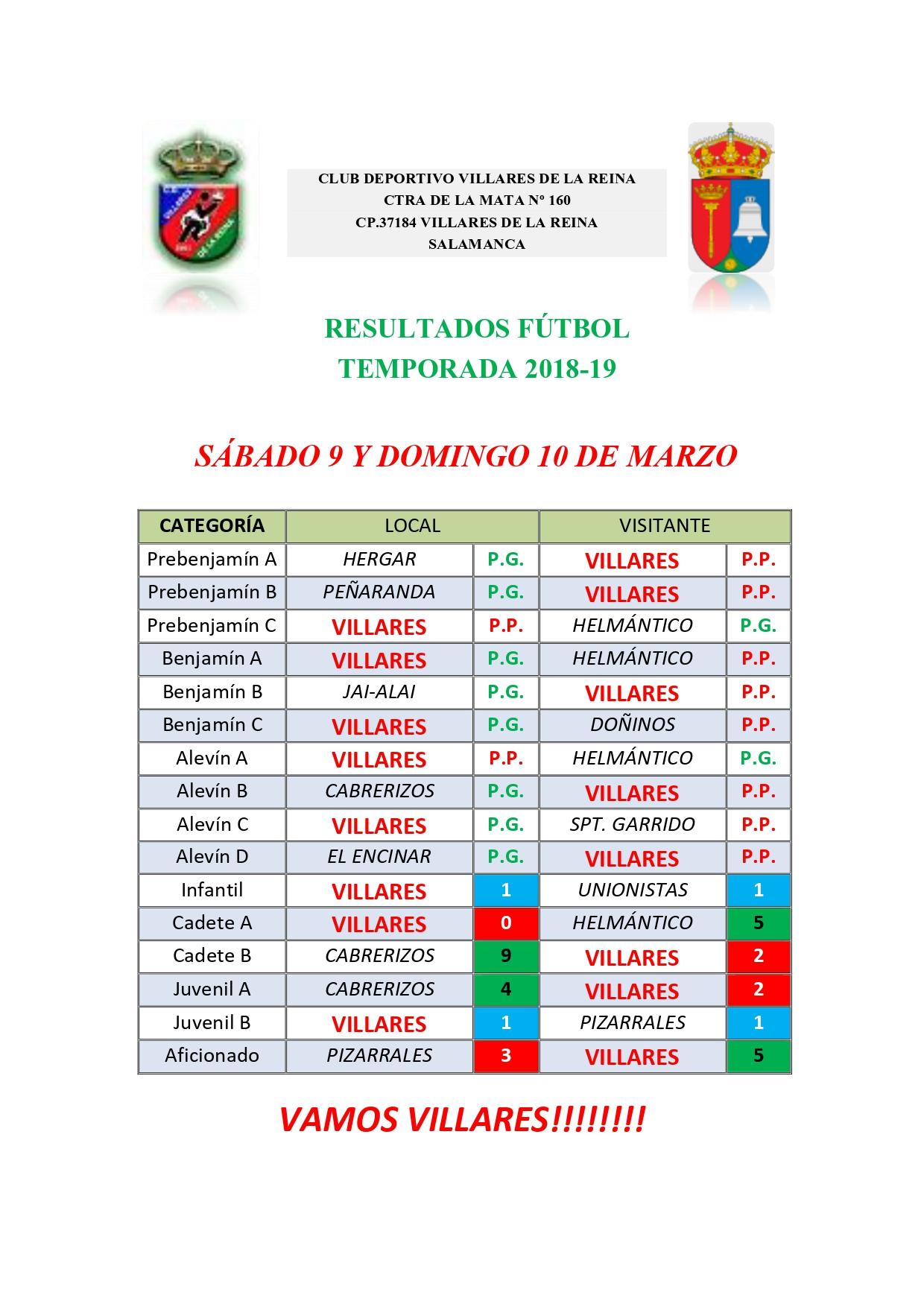 RESULTADOS DE F�TBOL S�BADO 9 Y DOMINGO 10 DE MARZO