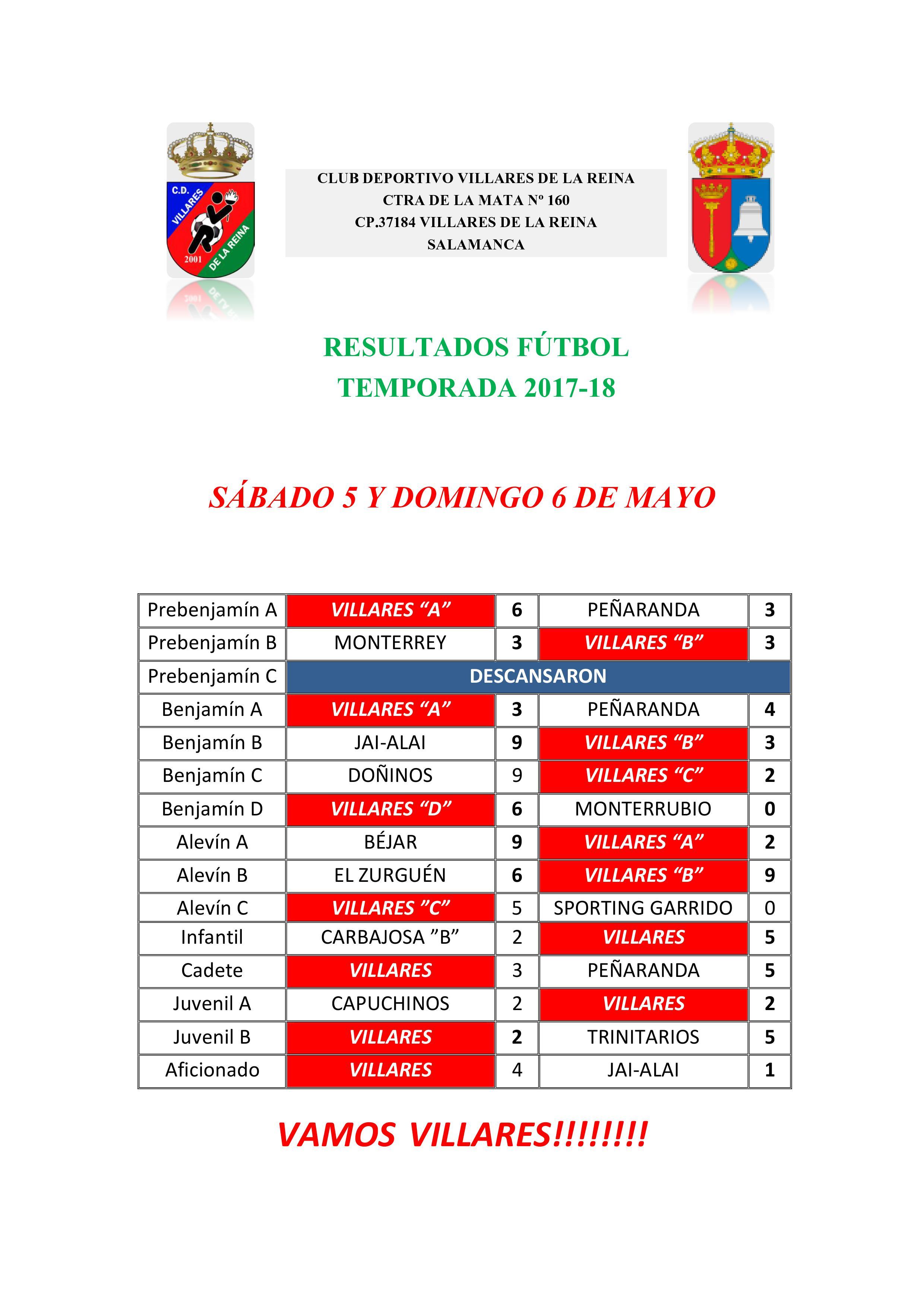 RESULTADOS S�BADO 5 Y DOMINGO 6 DE MAYO