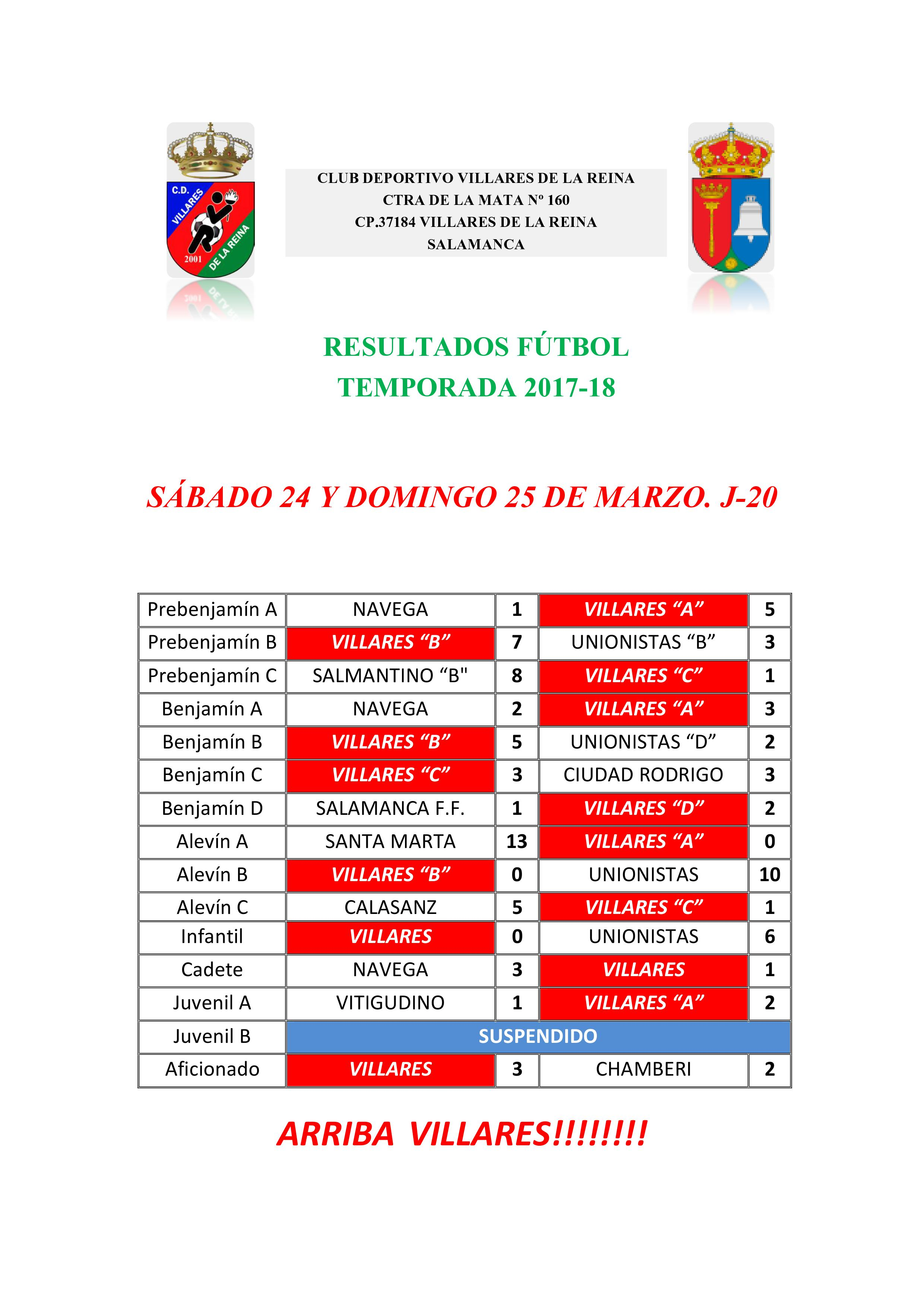 Resultados futbol 24-25 de Marzo