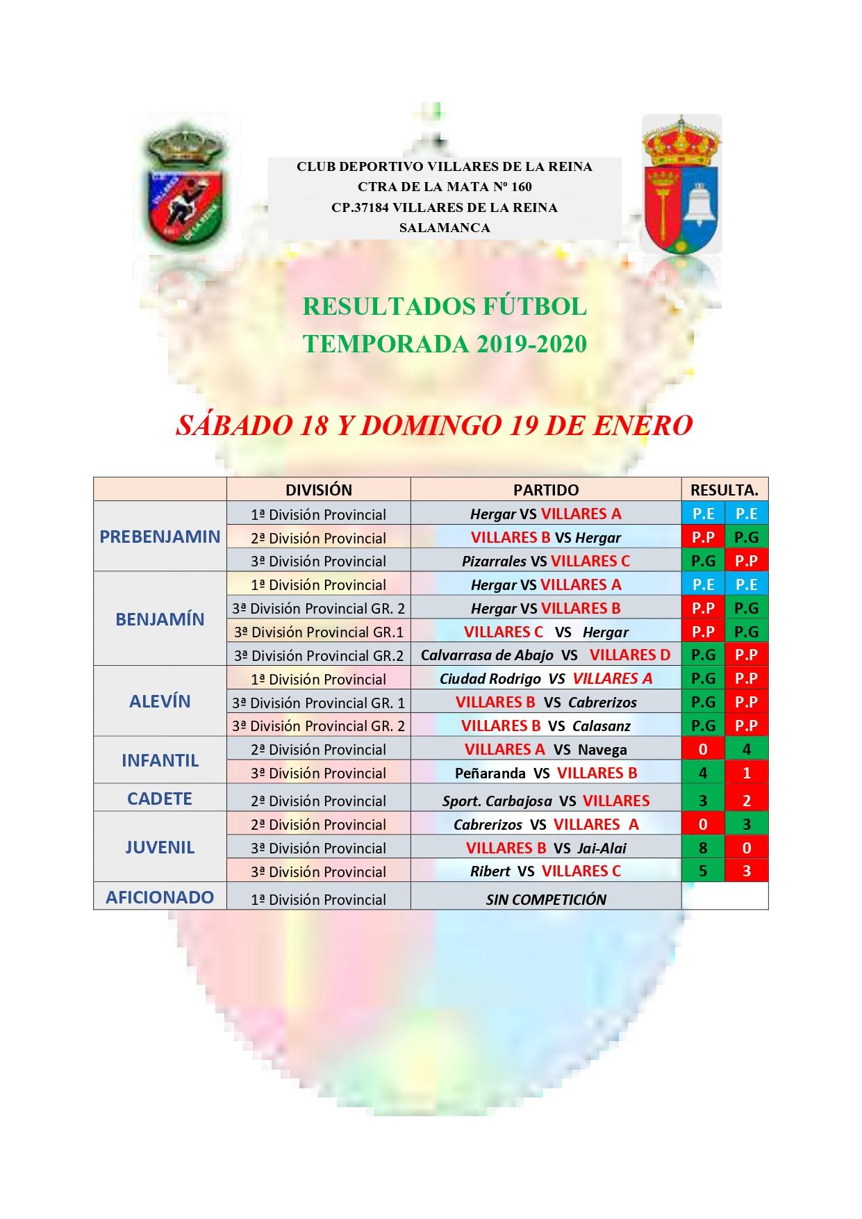 RESULTADOS DE F�TBOL S�BADO 18 Y DOMINGO 19 DE ENERO 2020