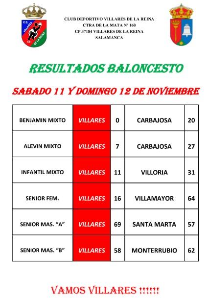 Resultados Baloncesto 11/12 Noviembre 2017