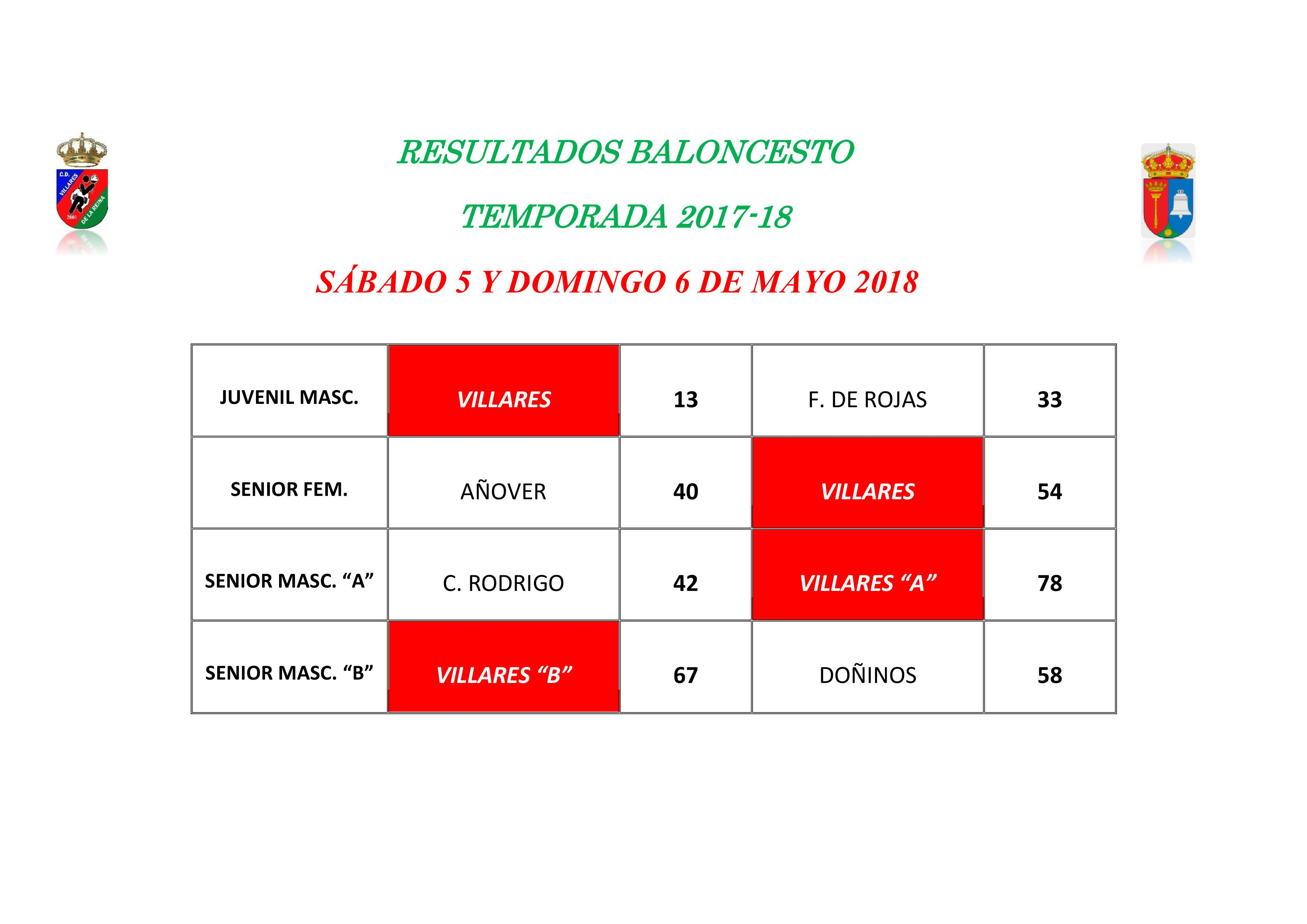RESULTADOS BALONCESTO 5 Y 6 DE MAYO