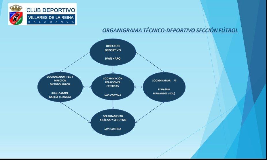 ORGANIGRAMA T�CNICO DEPORTIVO TEMPORADA 2020-21